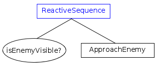 ReactiveSequence