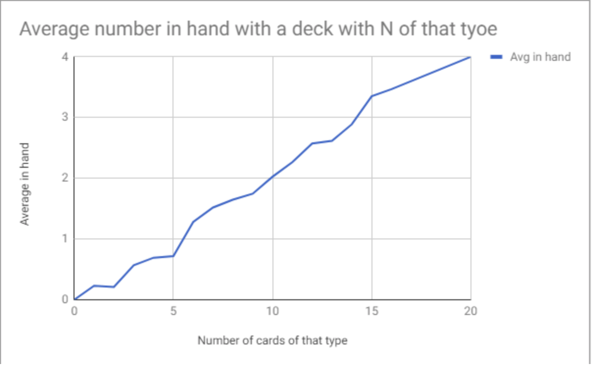 Graph 2 - Average number in hand x Number in the Deck - Check notes