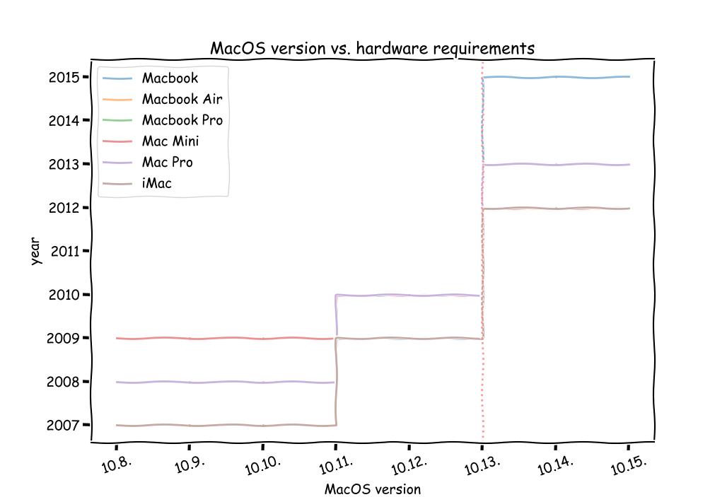 MacOS hardware requirement vs version