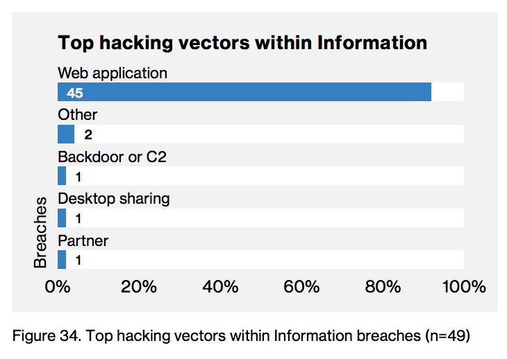 Top hacking vectors based on 2018 Verizon Data Breach Investigations Report