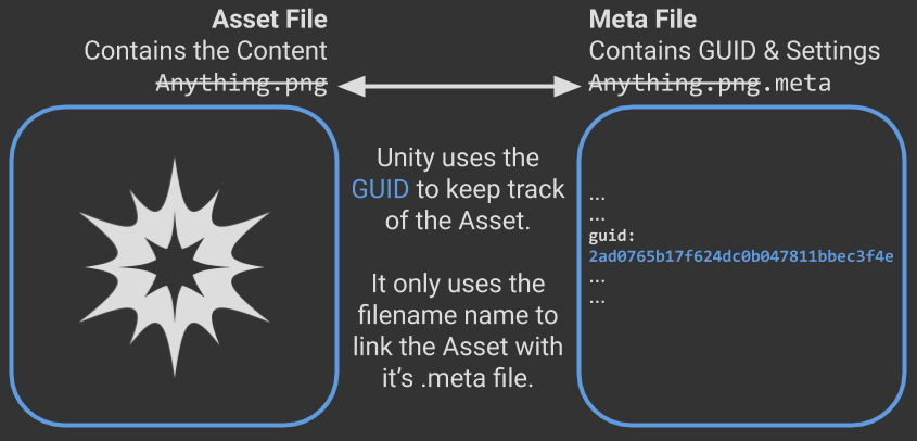 Diagram showing an Asset GUID in Unity