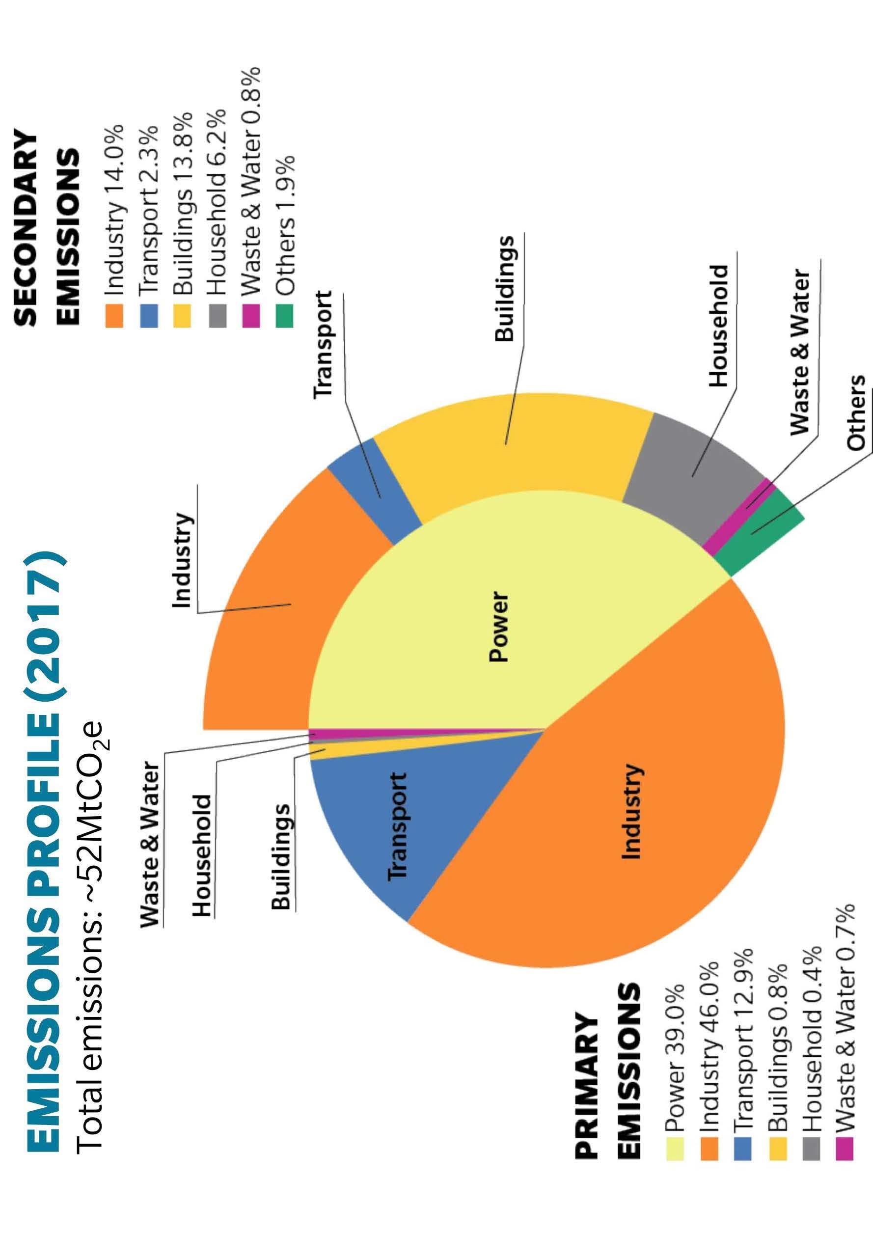 2017-emissions-profile