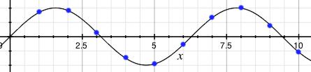 Graf posloupnosti sin(x)