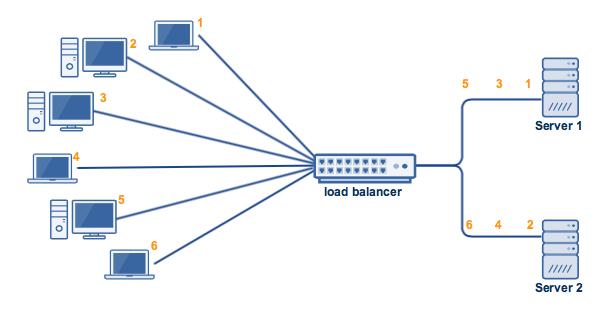 load balancing algorithms