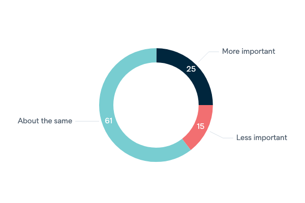 Changing importance of ANZUS - Lowy Institute Poll 2020