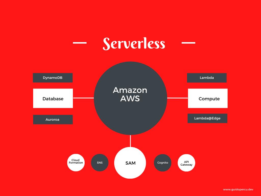 amazon-aws-serverless