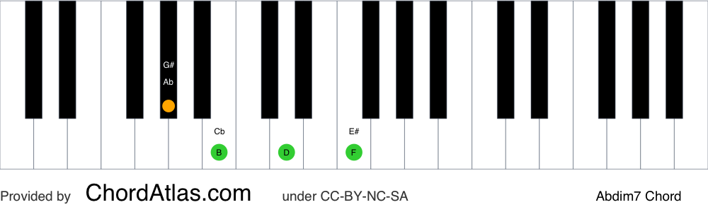 Piano chord chart for the A flat diminished seventh chord (Abdim7). The notes Ab, Cb, Ebb and Gbb are highlighted.