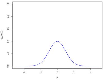 Standardizované normální rozložení pravděpodobnosti
