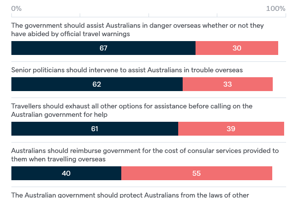 Consular support to Australians - Lowy Institute Poll 2020