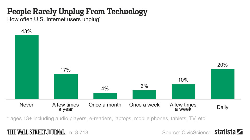 People rarely unplug