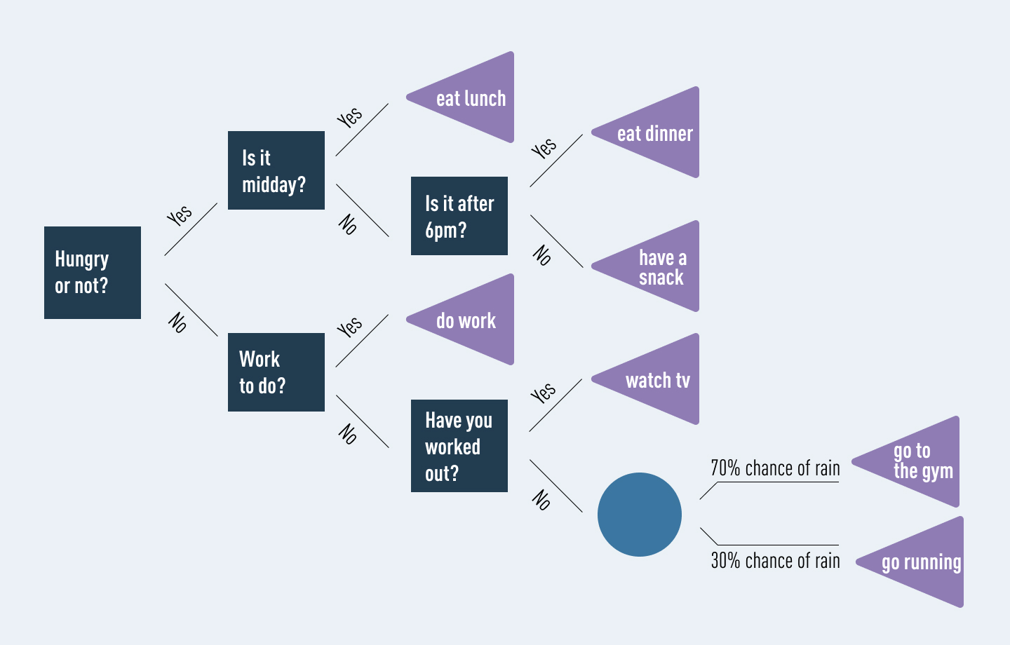 An example of a decision tree showing the possible outcomes you might follow based on whether or not you are hungry