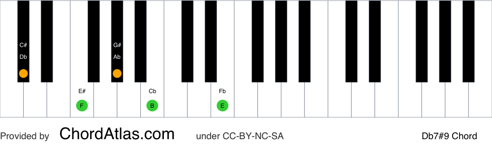 Piano chord chart for the D flat dominant sharp ninth chord (Db7#9). The notes Db, F, Ab, Cb and E are highlighted.