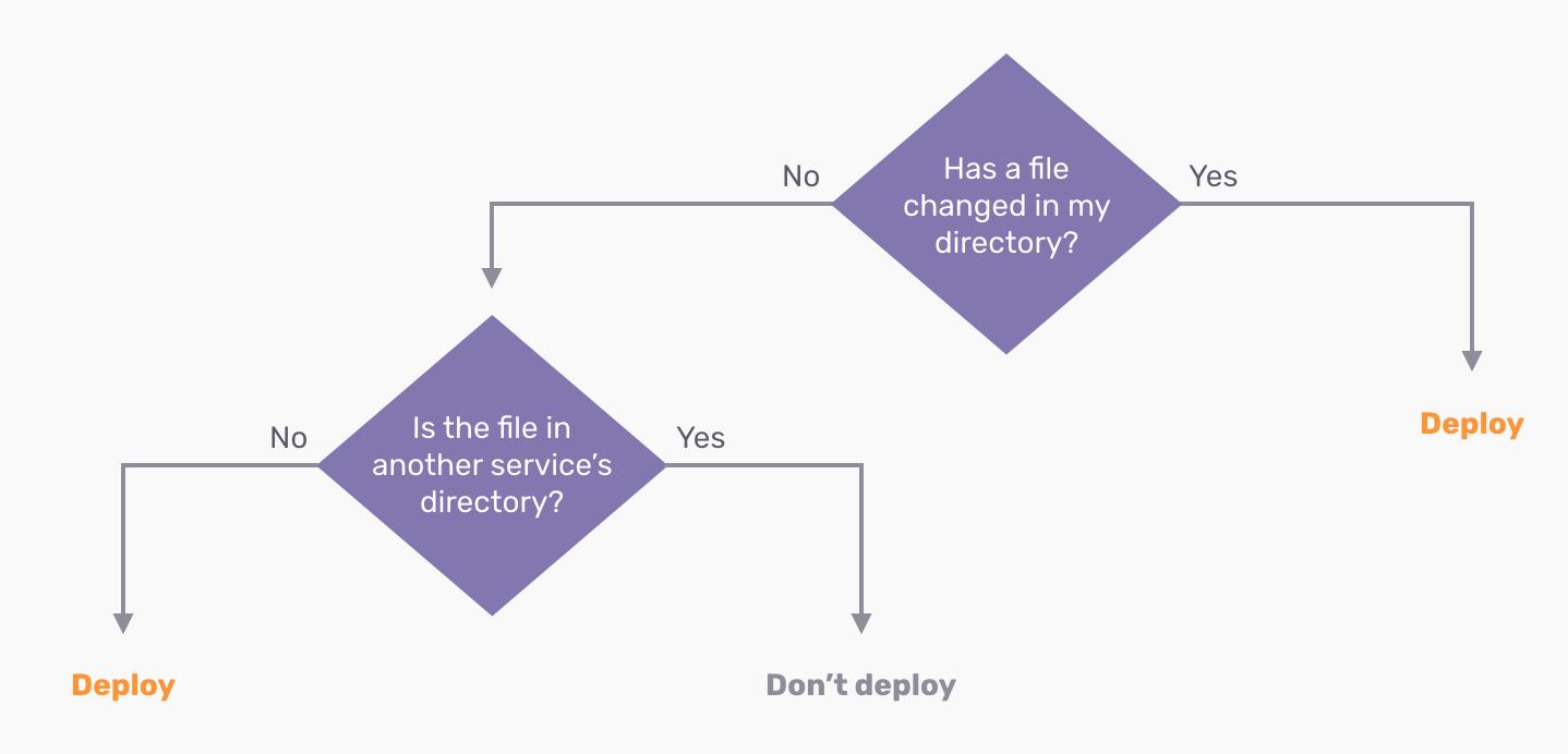 Flat directory services deployment algorithm