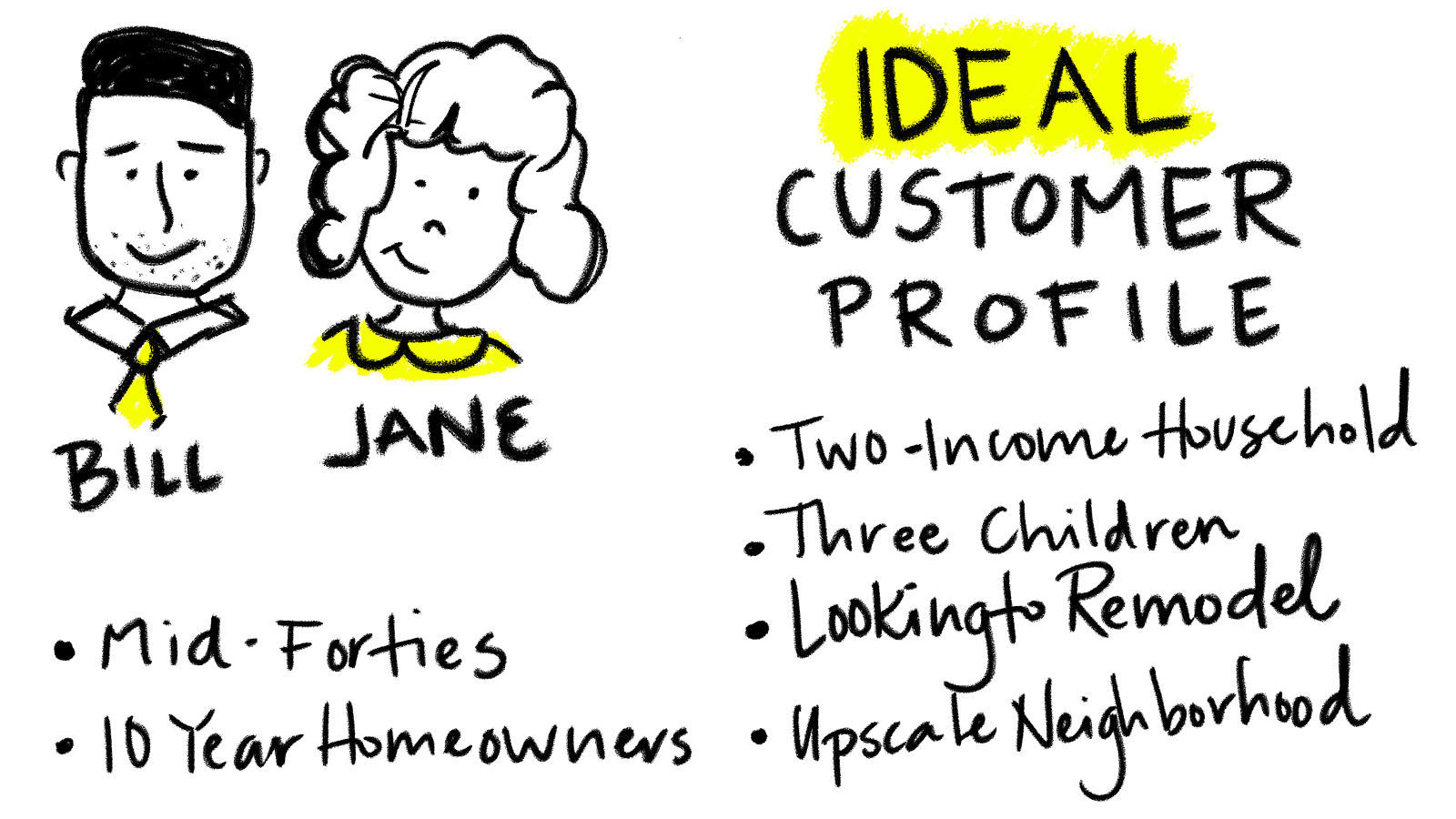 PPC Ideal Customer profile is the key