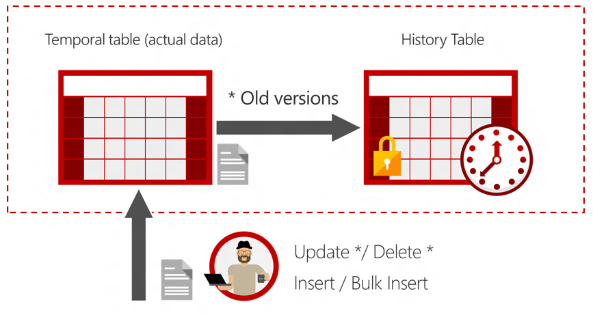 Diagram showing how old versions of records are automatically saved by SQL Server.