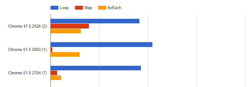 Graph chart with performance comparison