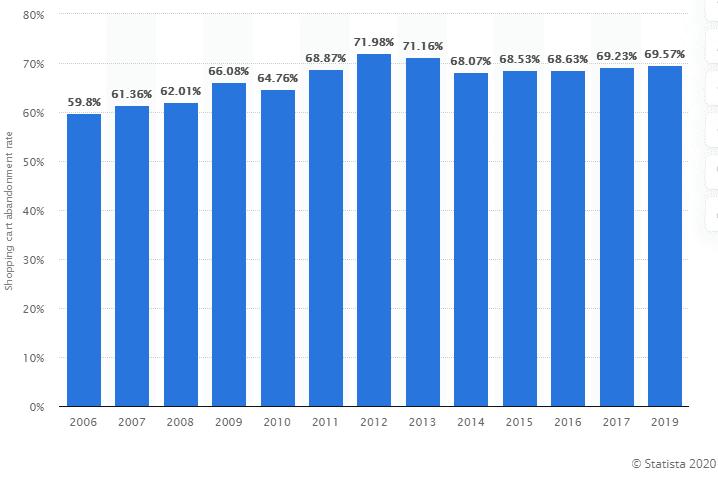 1 cart abandonment rate statistics