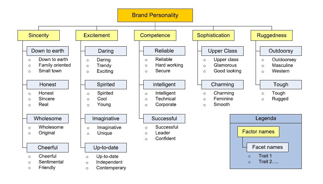 Aaker's Brand Personality Taxonomy