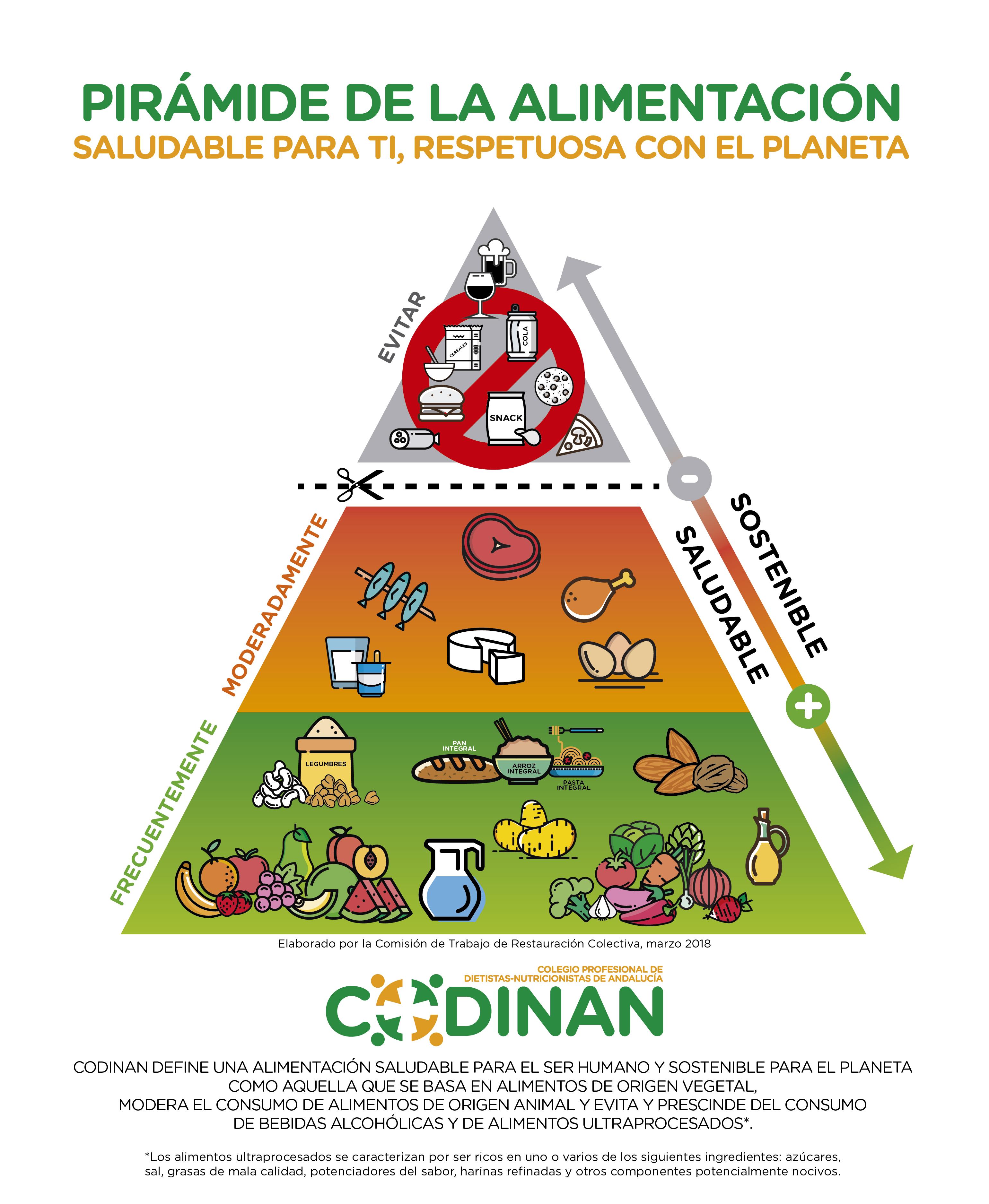 Pirámide de la alimentación saludable del CODINAN