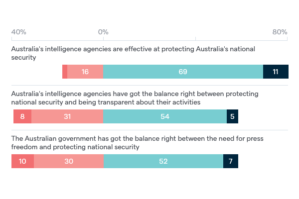 Australia's intelligence agencies - Lowy Institute Poll 2020