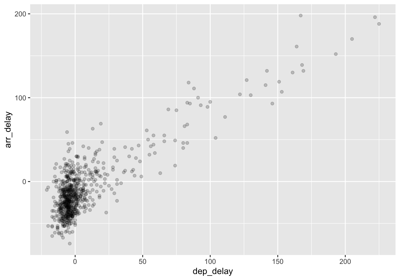 Arrival vs departure delays scatterplot with alpha = 0.2.