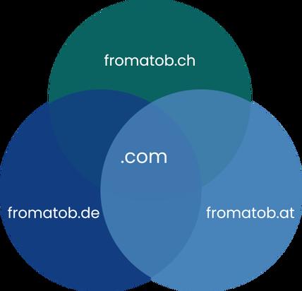Domain Unification