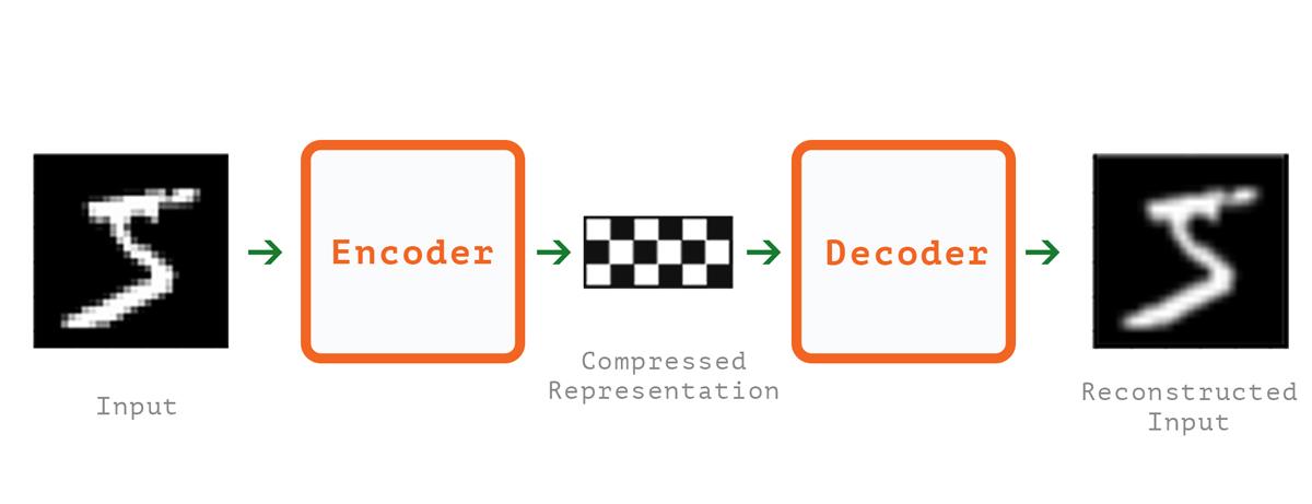 WTH is an Autoencoder?