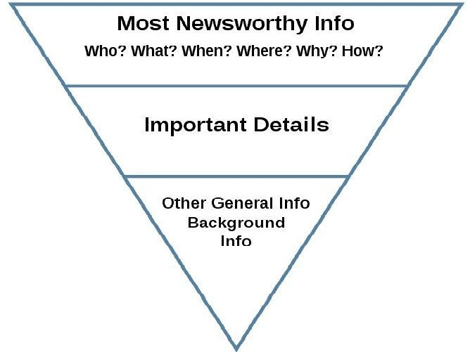 Press release inverted pyramid diagram