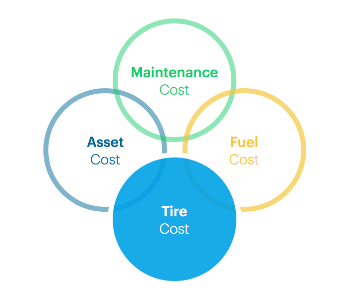 Fleet costs tires