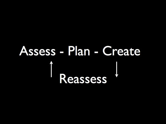 Assess - Plan - Create - Reassess