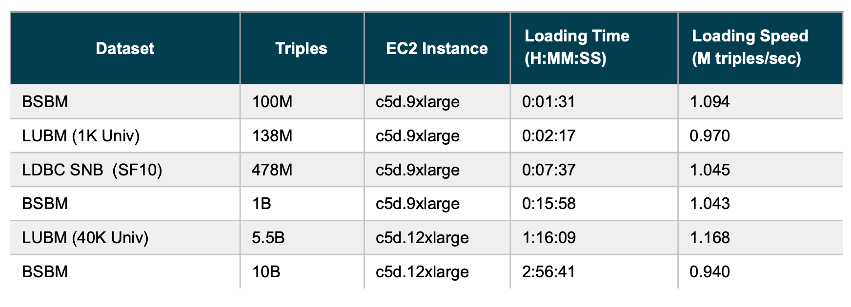 Table of loading speeds for benchmark datasets