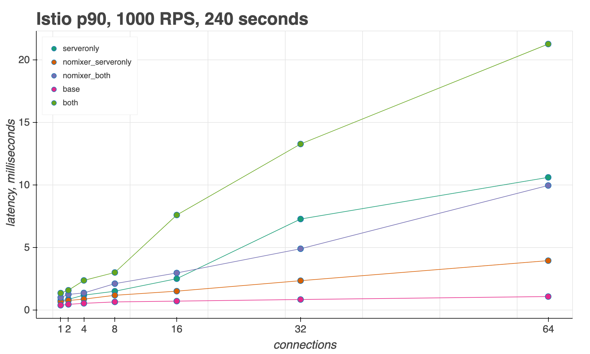 Istio sidecar proxy, 90th percentile latency