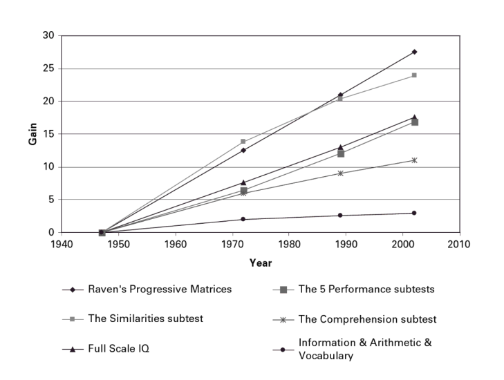 WISC IQ Gains over time - Flynn (2007)