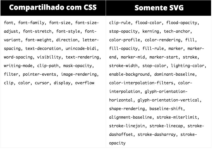 Propriedades em SVG e CSS