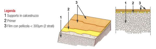 Schema della struttura di un pavimento in resina pellicolare.