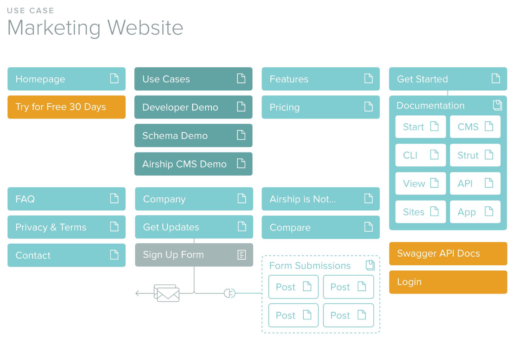 Marketing Website Schema