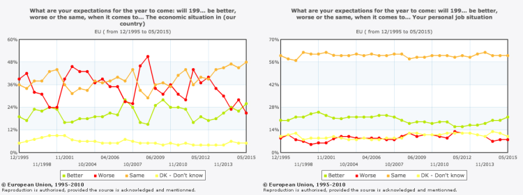 EU survey responses on optimism