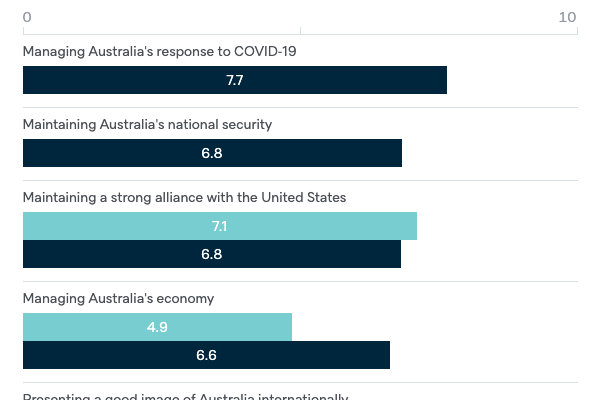 Coalition government report card - Lowy Institute Poll 2020