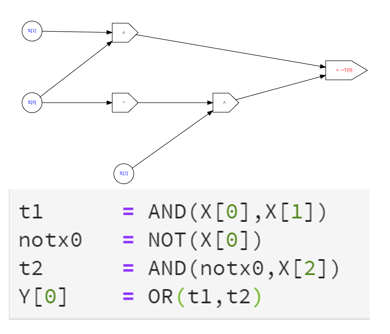 Two equivalent descriptions of the same AND/OR/NOT computation as both an AON program and a Boolan circuit.