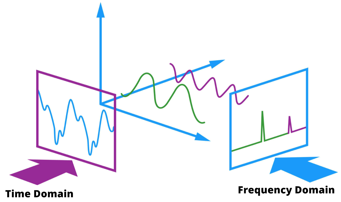 Time and Frequency Domain
