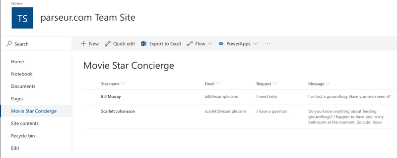Items were created in your SharePoint List