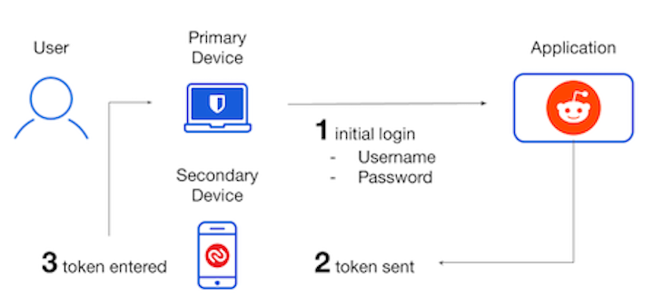 Two-step Login using Authy