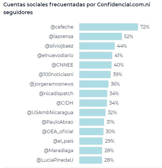 Gráfico en el que se muestra las cuentas que más frecuentan confidencial
