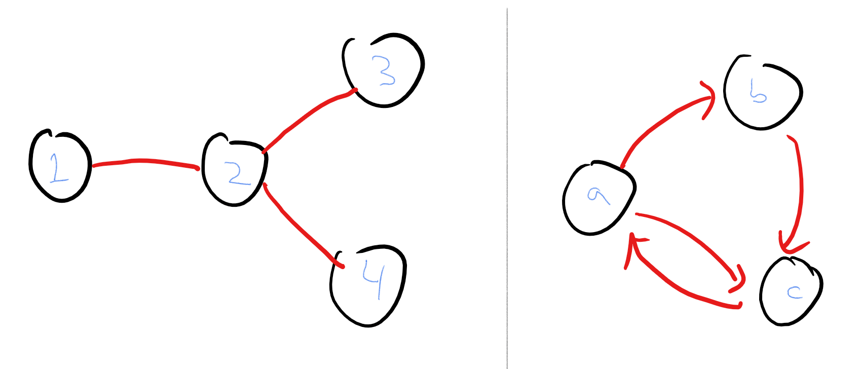 1.5: An example of an undirected and a directed graph. The undirected graph has vertex set \{1,2,3,4\} and edge set \{ \{1,2\},\{2,3\},\{2,4\} \}. The directed graph has vertex set \{a,b,c\} and the edge set \{ (a,b),(b,c),(c,a),(a,c) \}.