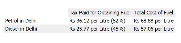 *August 2017 Prices in Delhi*