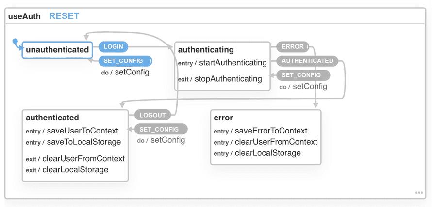 useAuth state machine
