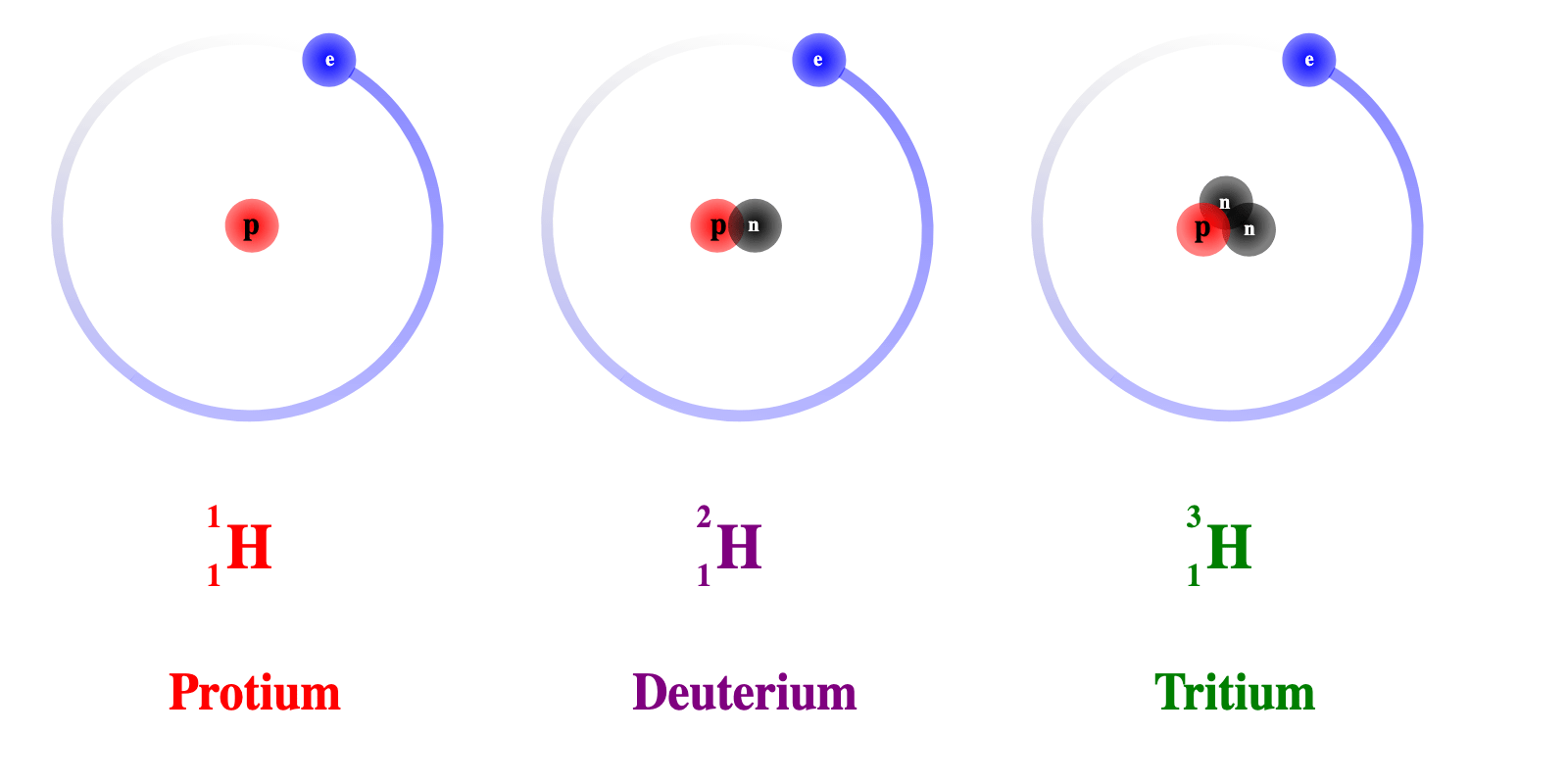 Forms of Hydrogen
