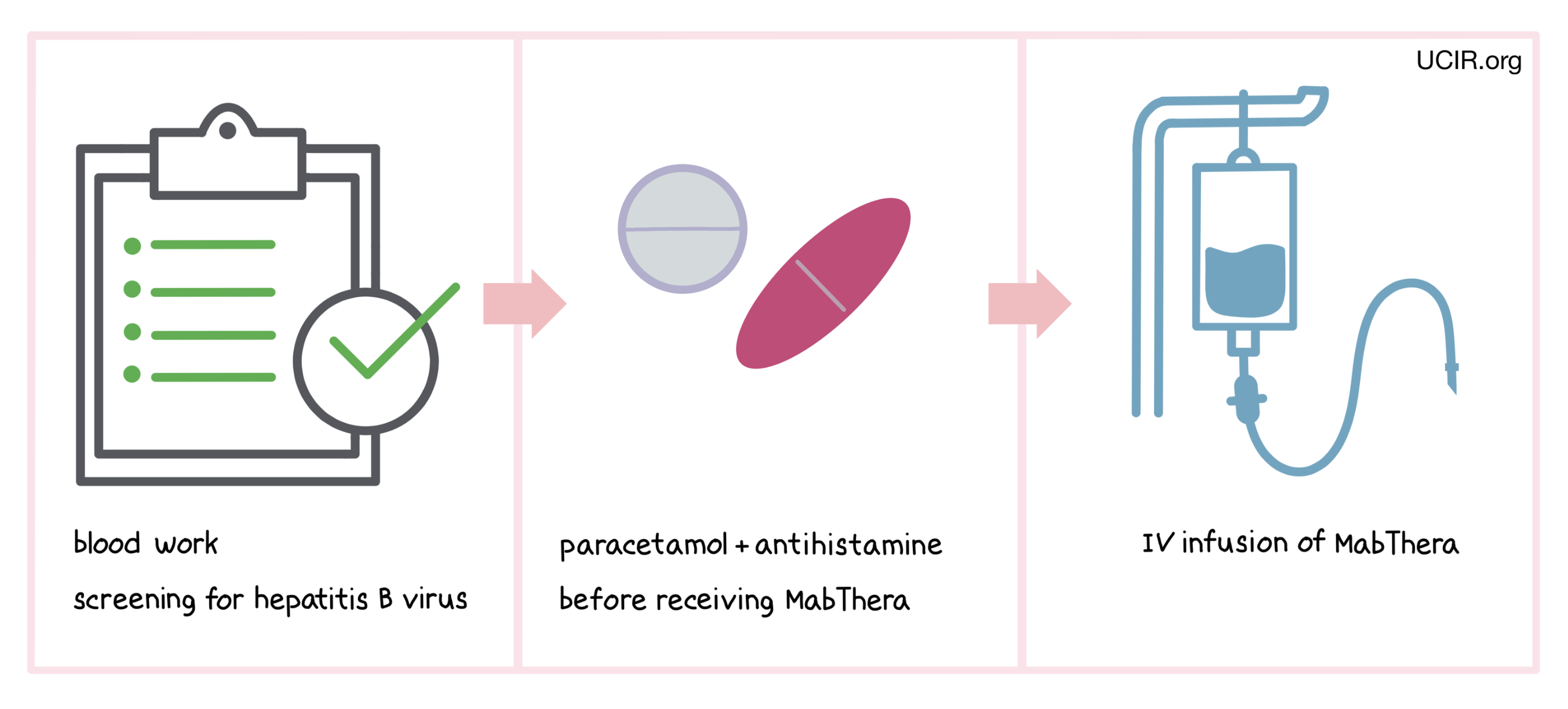 Illustration showing how MabThera is administered to patients