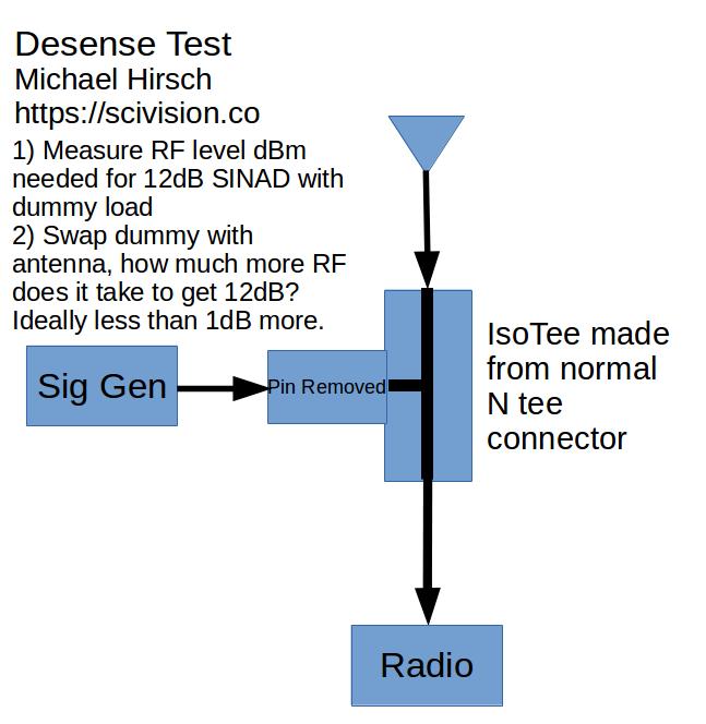 isotee diagram for desense check