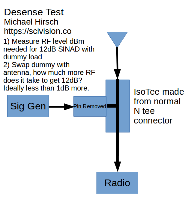 isotee diagram for desense check